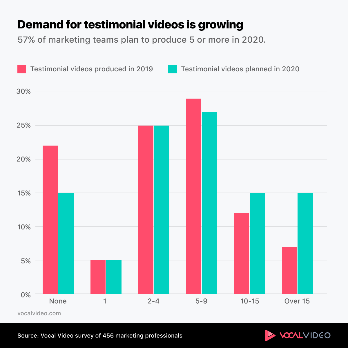 Chart showing that demand for testimonial videos is growing.