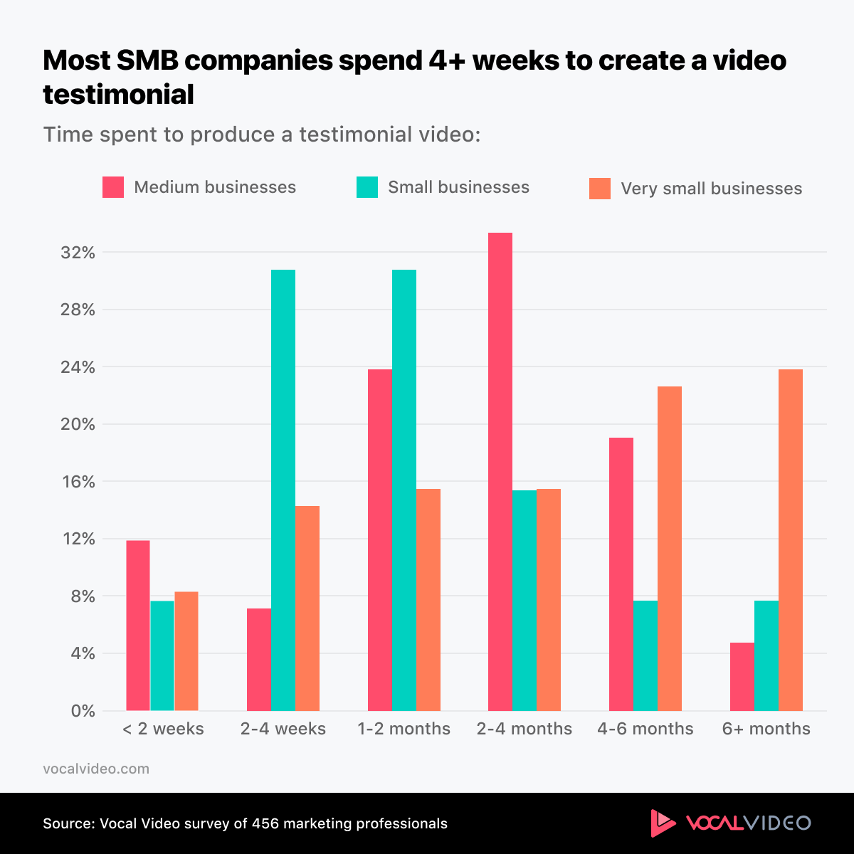 Chart showing that most SMB companies spend 4+ weeks producing testimonial video.