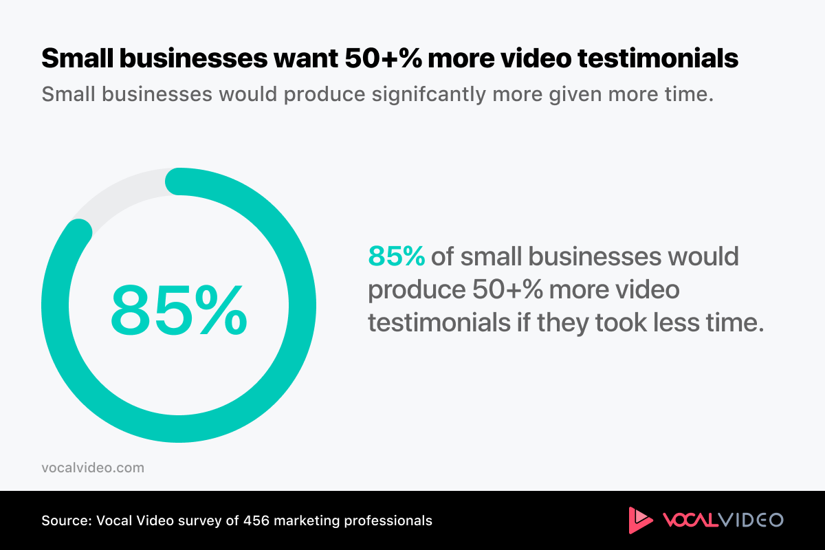 statistic showing 85% of small businesses would produce 50+% more video if they took less time.