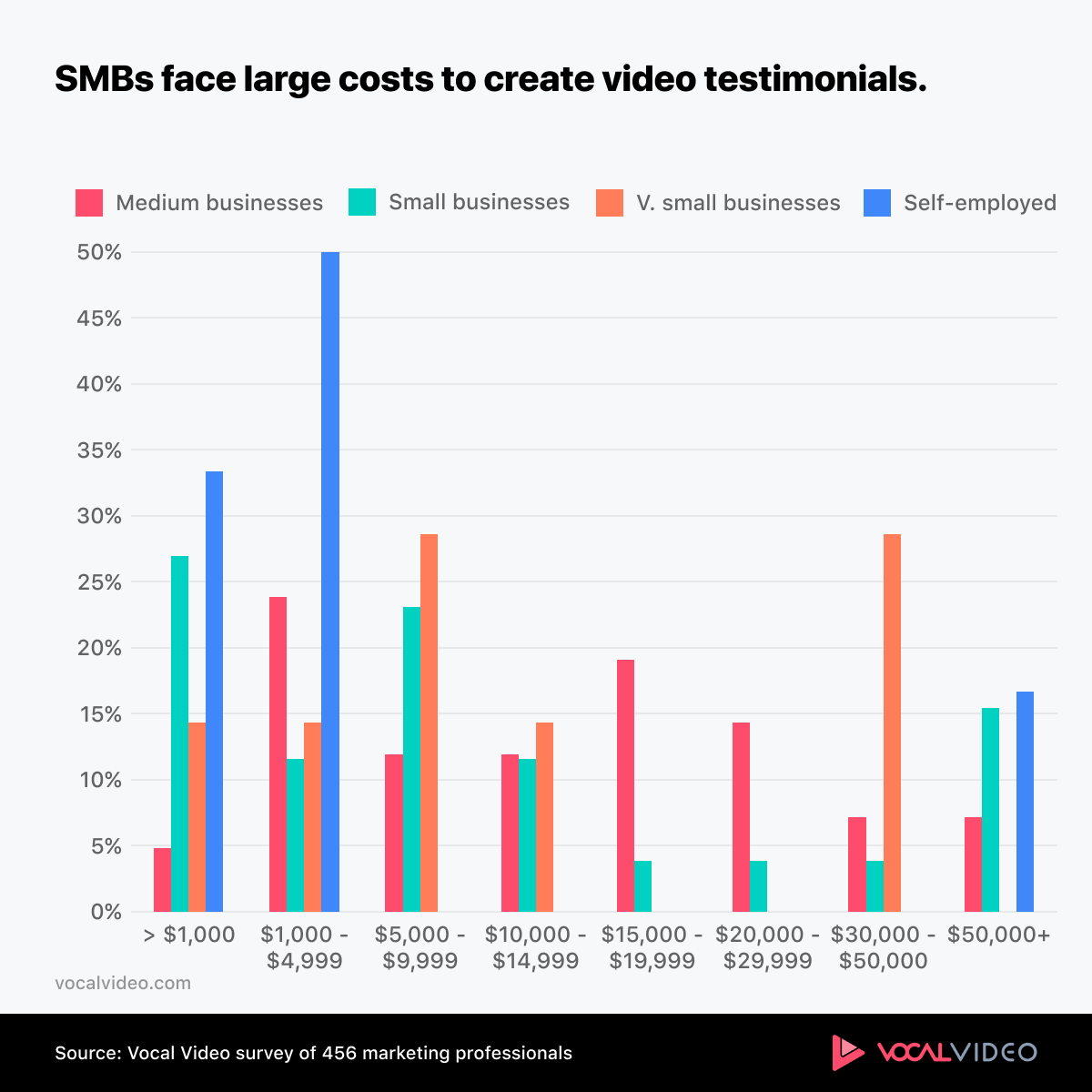 Figure showing that SMBs face high costs when creating testimonial videos.