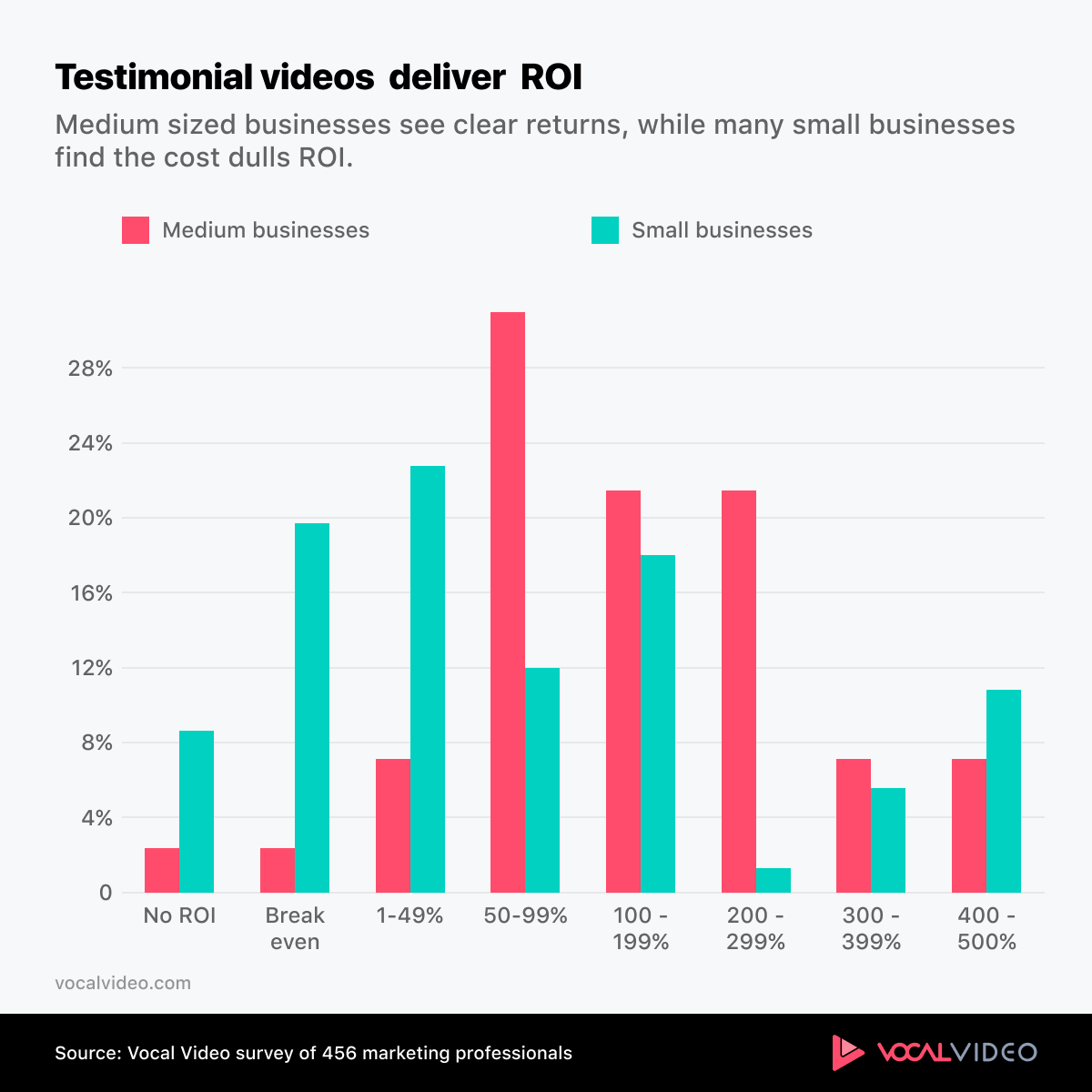 Chart showing ROI of testimonial videos.