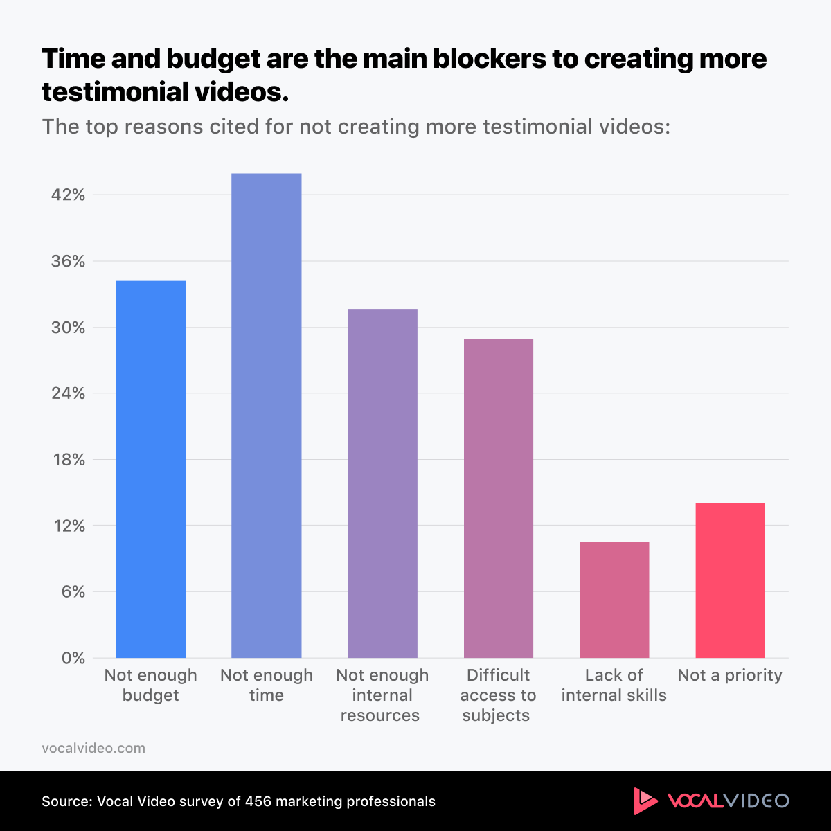 Chart showing time and money are the biggest blockers to creating testimonial videos
