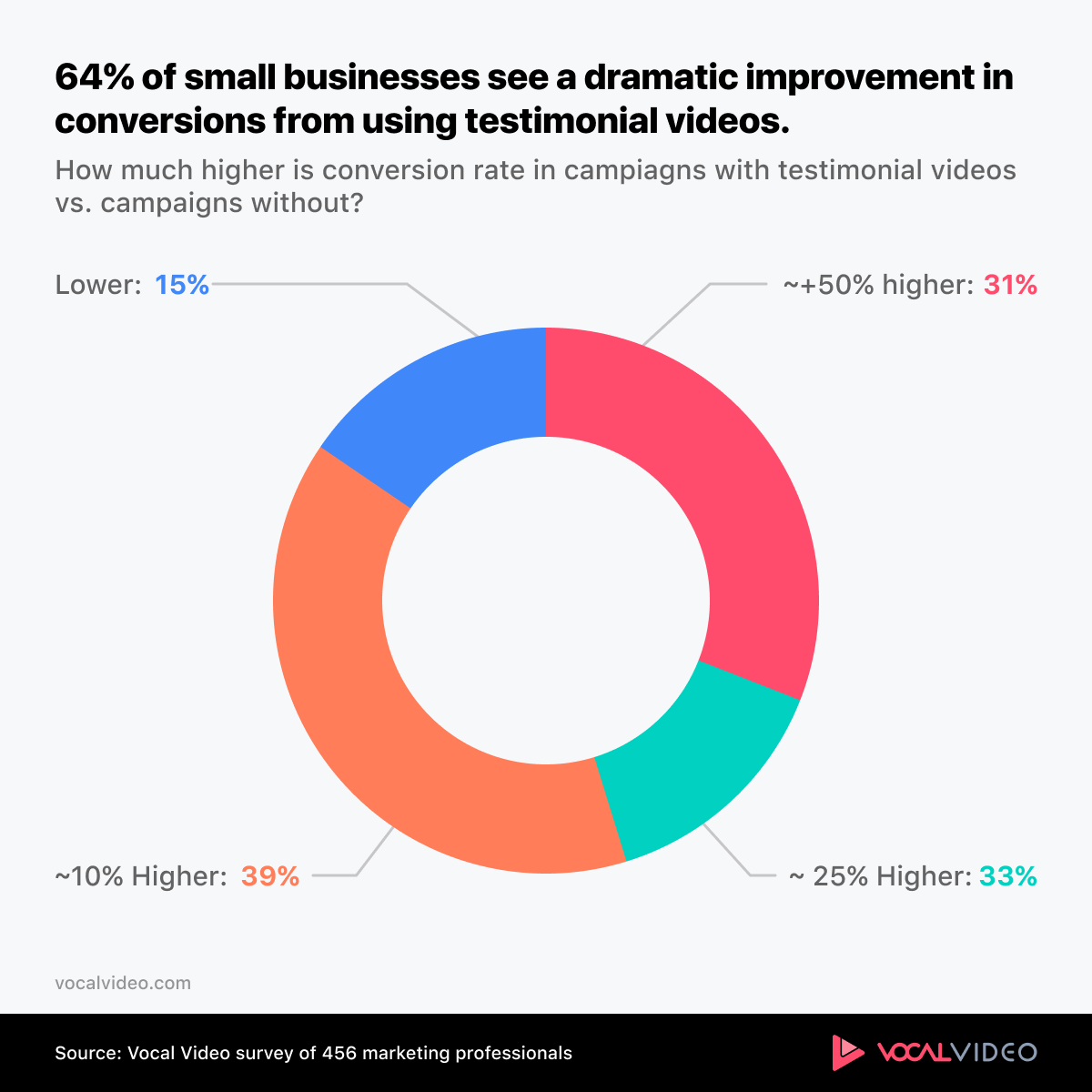 64% of SMB see dramatic conversion improvements with testimonial videos.