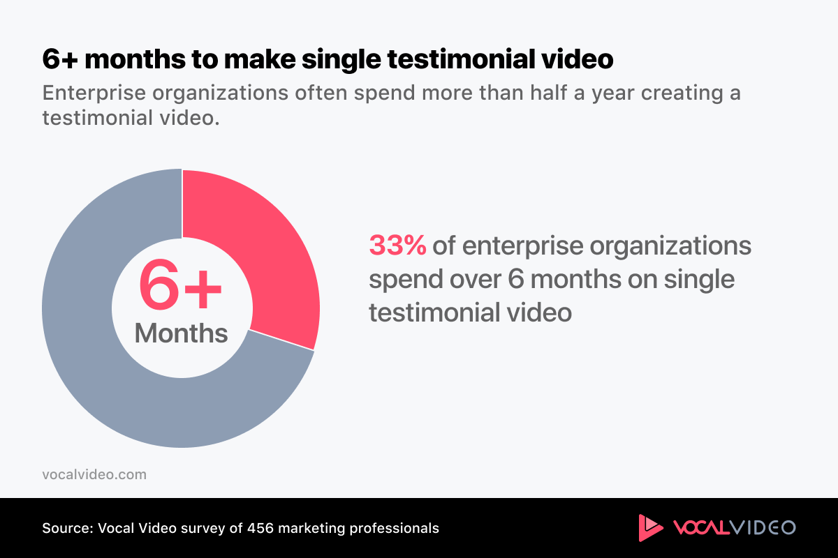 Statistic showing that it takes 1/3 enterprise organizations 6+ months to create a single testimonial video.