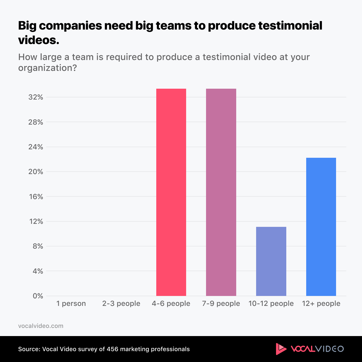 Chart showing that large companies need a minimum of 4 people to create a testimonial video.