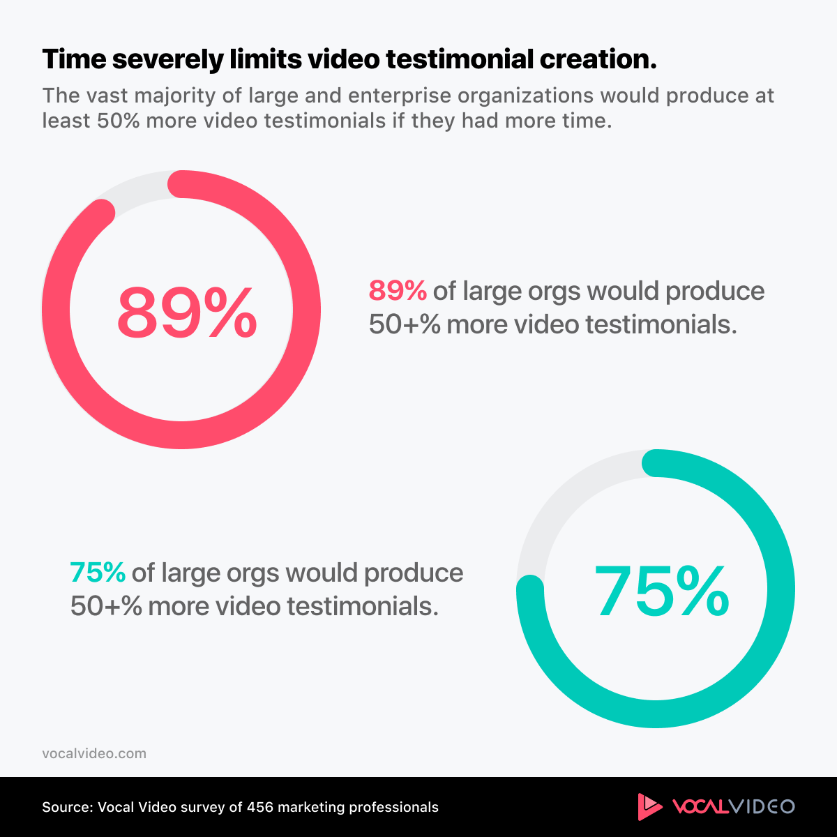 Two charts showing that large and enterprise organizations would produce significantly more video testimonials with more time.