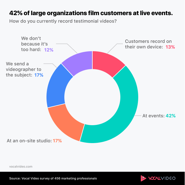 Chart showing that large organizations film video testimonials at events.