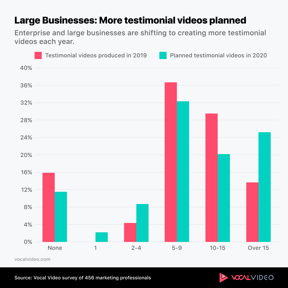 Chart showing that large organizations plan to produce more testimonial videos in the coming year.