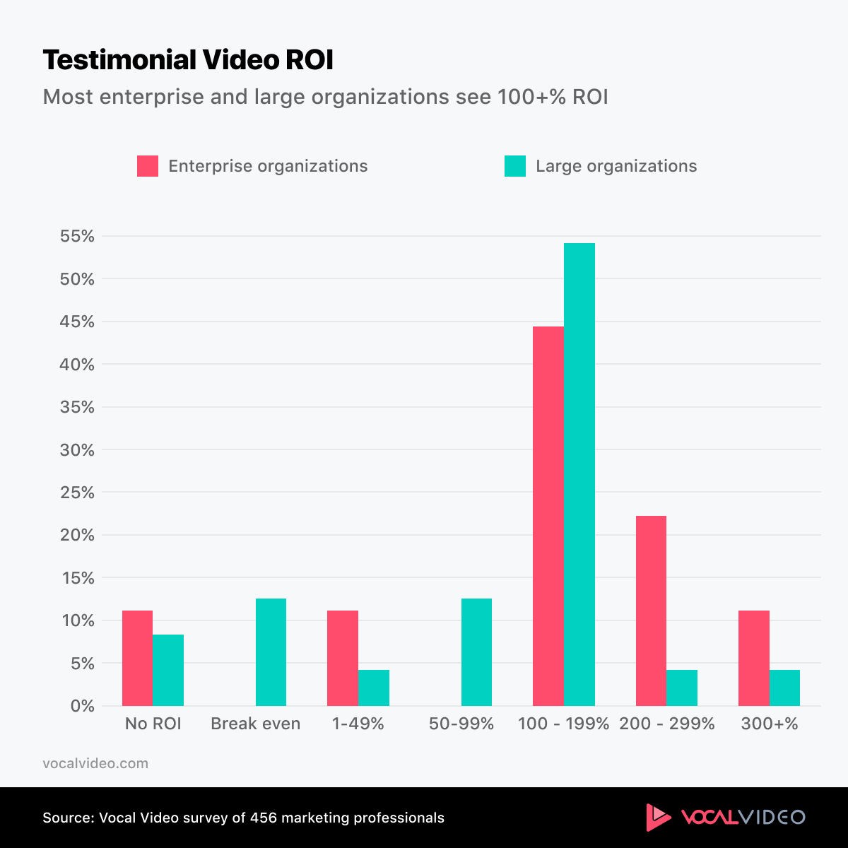 Chart showing the strong ROI from testimonial video for large organizations.