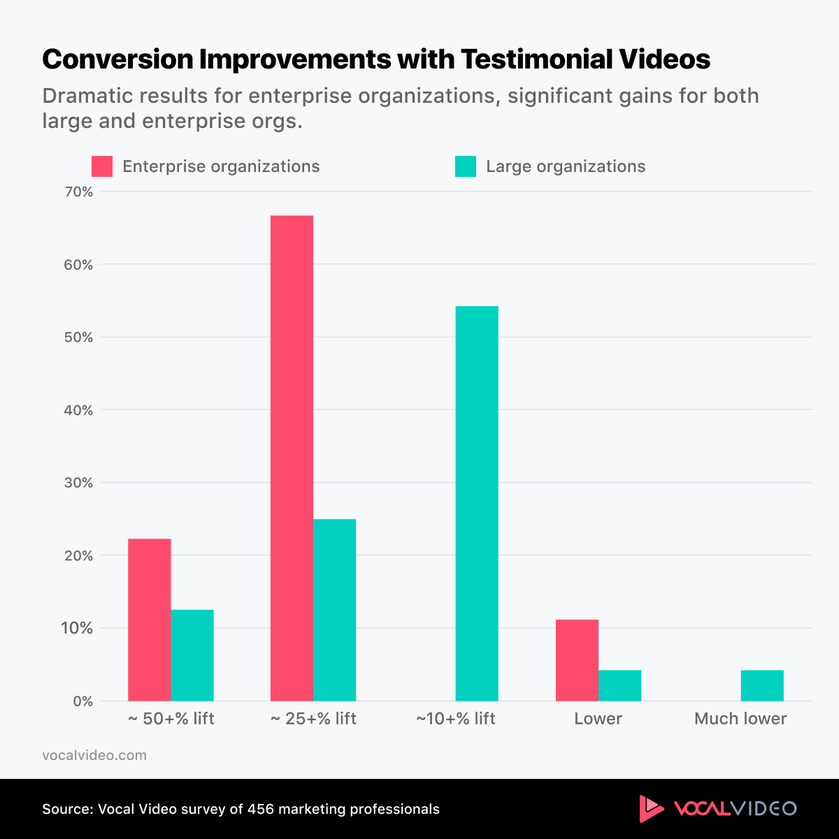 Chart showing strong conversion improvement with testimonial videos.