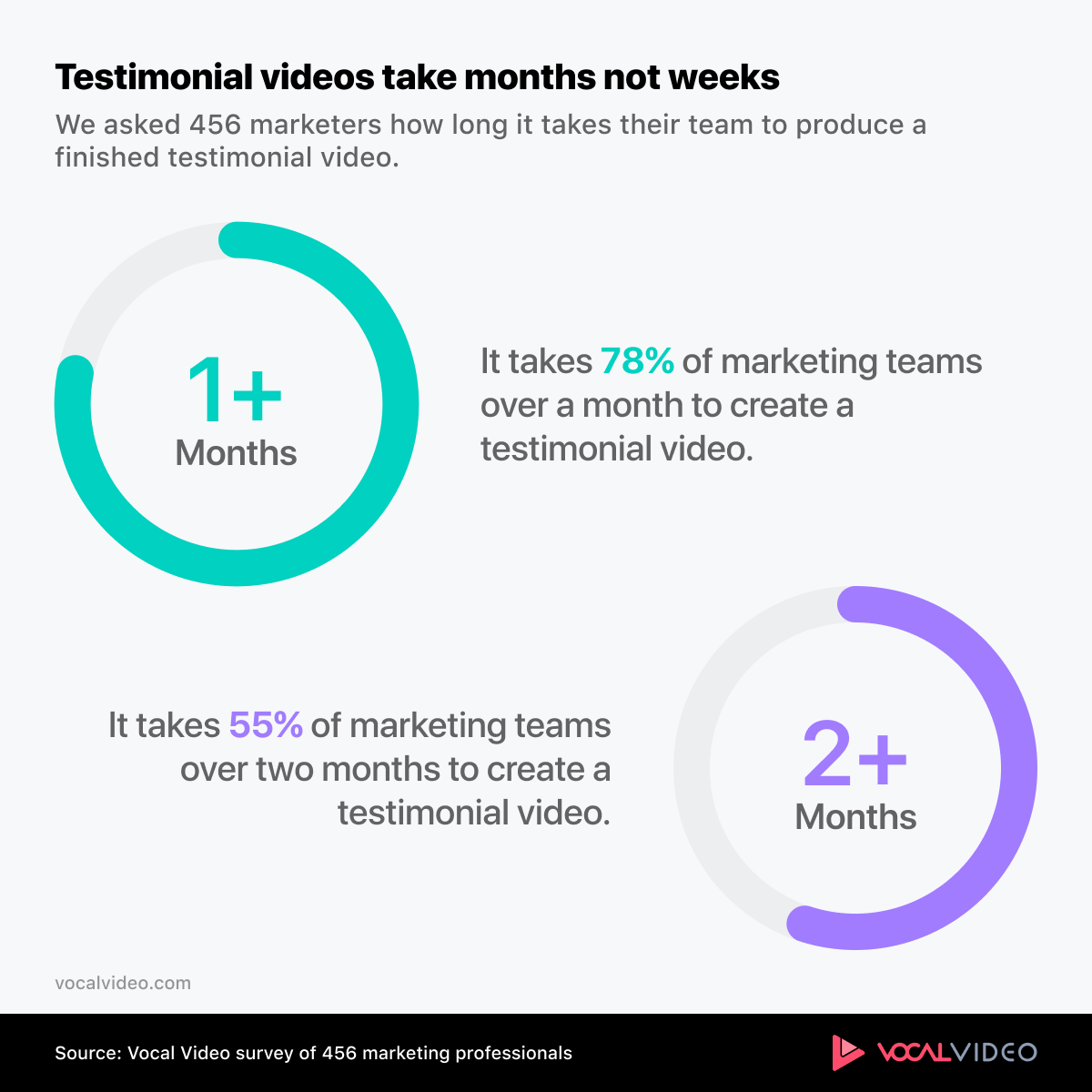 Two charts showing most marketing teams take 2+ months to create testimonial videos.