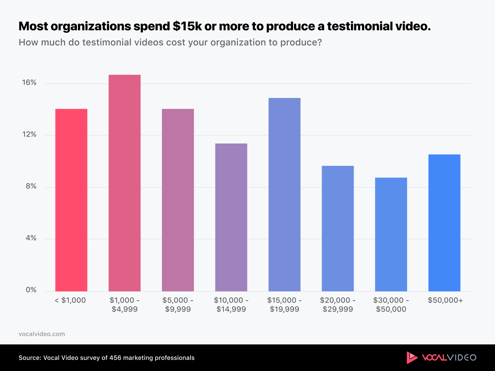 Chart showing that testimonial videos represent a significant spend for most companies.