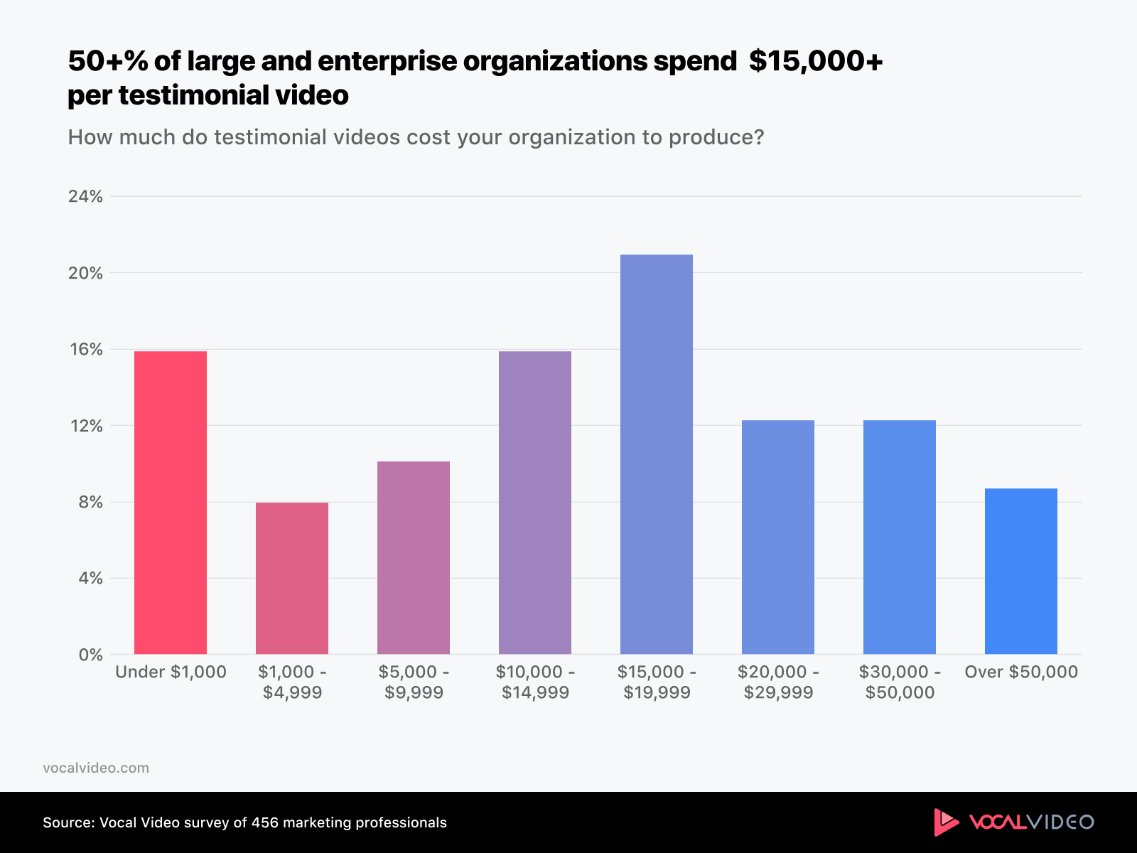 Chart showing that majority of large and enterprise organizations spend $15,000 per testimonial video.