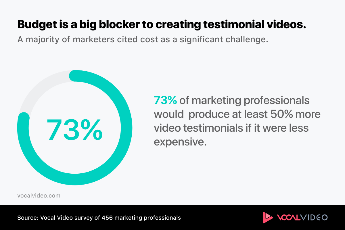 Chart showing that 73% of marketers would produce over 50% more video testimonials if it were less expensive.