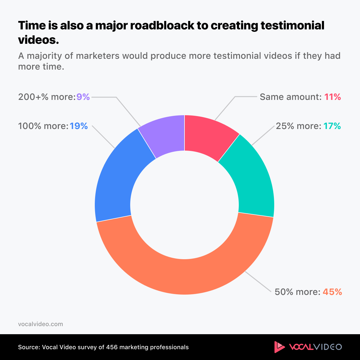 Chart showing the majority of marketers would create more testimonial videos with more time.