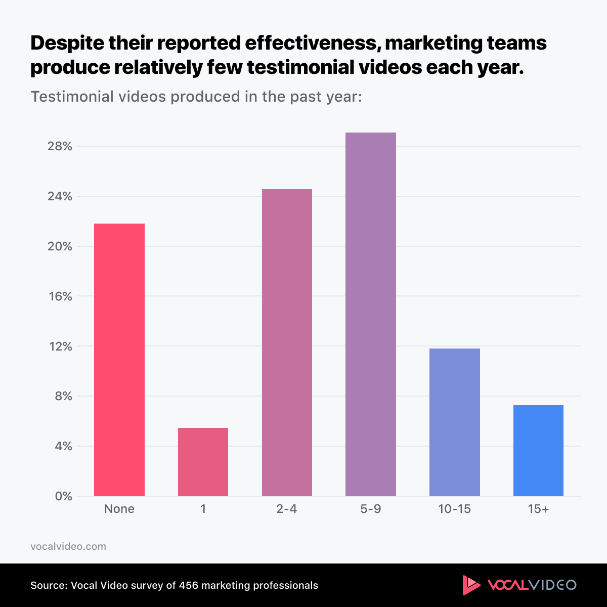 Chart showing that marketing teams produce relatively few testimonial videos each year, despite effectiveness