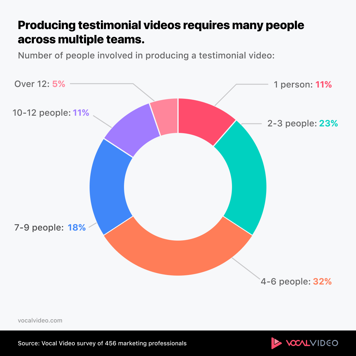 Chart showing testimonial videos require many people and teams.