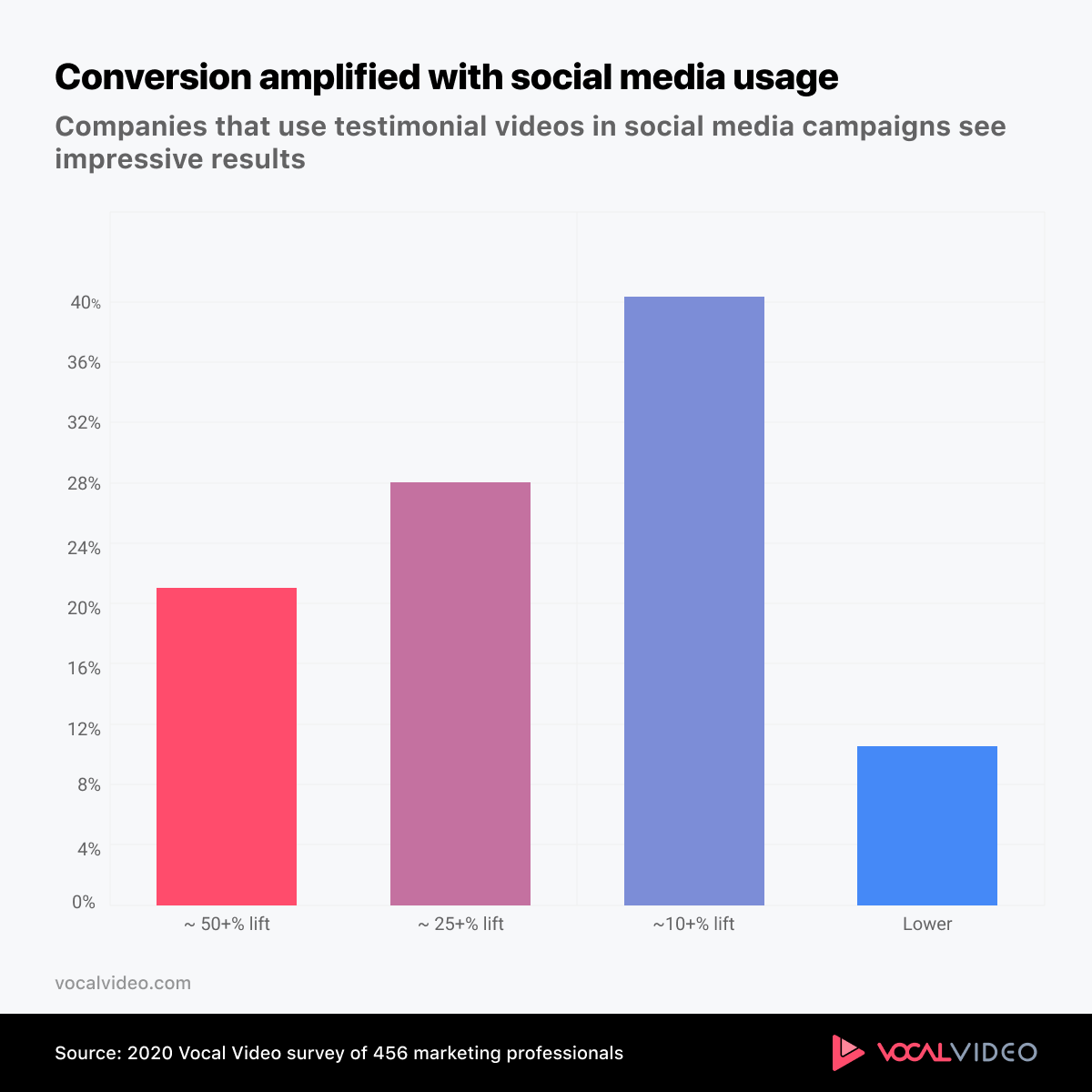 Chart showing that social media usage of testimonial videos amplifies conversion.