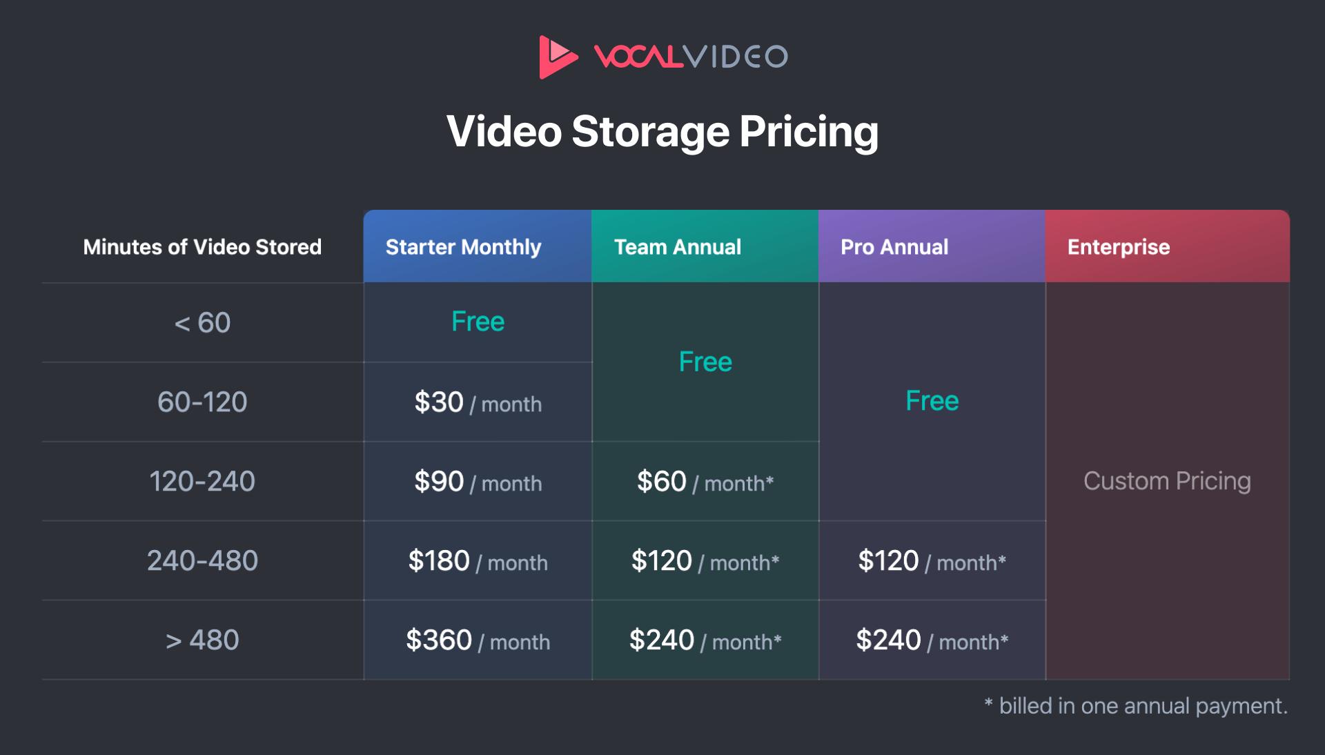 Video storage pricing